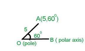 learn finding polar coordiantes online math tutorvista com
