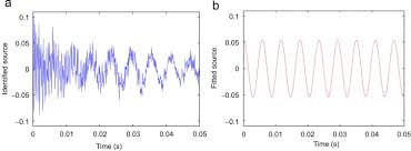 An Information Maximization Approach To Blind Separation And Blind Deconvolution Output Only Modal Analysis Using Blind Source Separation