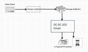 solar system block diagram u2013 the wiring diagram u2013 readingrat net