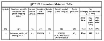 49 cfr hazardous materials table dot hazardous materials table l33 in fabulous home interior design