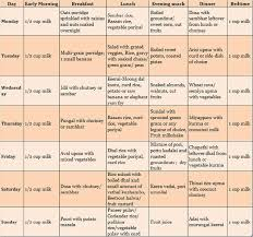 south indian pure vegetarian food chart for 2 year old