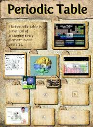 Isotope Periodic Table Periodic Table Family Family Family Family Group Isotope