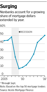 Wildfire Credit Union Loan Rates by Banks No Longer Make The Bulk Of U S Mortgages Wsj