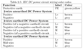 simple electricity wiring color codes