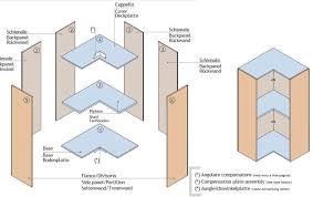 armadio angolare misure gallery of lavandino ad angolo per bagno pro e contro dispensa