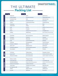 Travel List images The only travel packing checklist you 39 ll ever need traveling on jpg