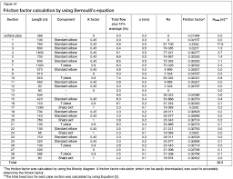 pipe friction loss table a critical evaluation of the water reticulation system at vlaklaagte