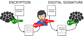 signature encryption and digital signatures using gpg