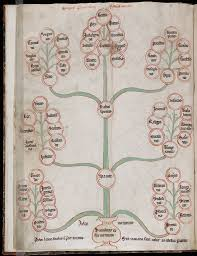 the tree of virtues and the tree of vices