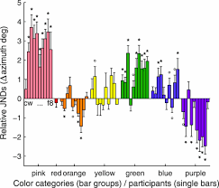 categorical sensitivity to color differences jov arvo journals