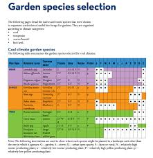 australian native plants pictures and names bee friendly a planting guide for european honeybees and