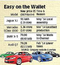 car models with price prices of luxury cars drop by rs 10 30 lakh due to local assembly