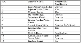 Number Of Cabinet Members Educational Qualifications Of Nitish U0027s Ministers