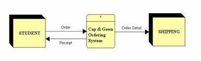 order cap and gown systems analysis
