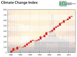 climate change index igbp