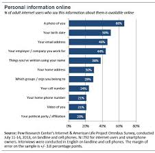personal information online Pew Internet