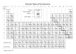 Online Periodic Table by Mr Powner Org