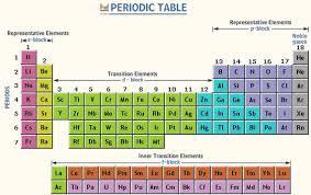 Asapscience Periodic Table Lyrics Modern Periodic Table The Modern Periodic Table Consists Of 7