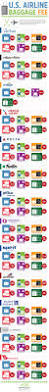u s airline baggage fees infographic ship sticks