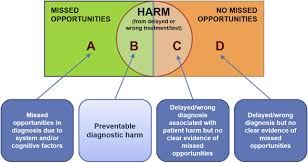 the global burden of diagnostic errors in primary care bmj
