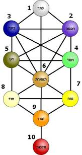 tarot cards and kabbalah the meaning of the major arcana