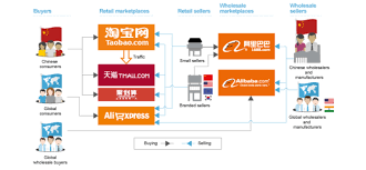 alibaba target market how alibaba works mobile technology startup and investment