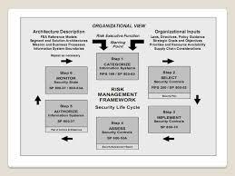 risk assessment project by robin beckwith lisa neuttila u0026 kathy