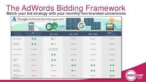 adwords bid the definitive framework for bidding in adwords conf 20
