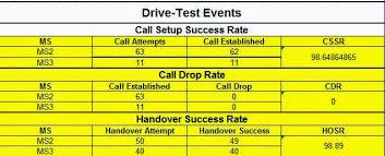 Rf Engineer Resume Sample by Rf Umts Engineer Resume