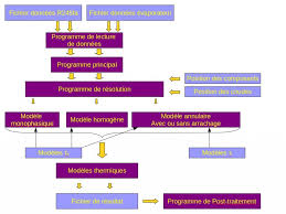 bureau d udes industrielles développement du programme bureau d etudes industrielles