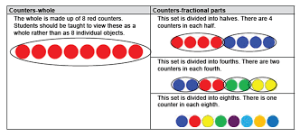 foundations for fractions in the primary grades in sight