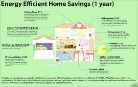 Efficient Home Designs Energy Efficient Home Design Stagger Department Of Interior 3