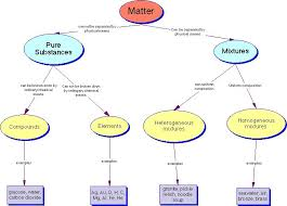 mrs dubick review of pure substances elements and compounds