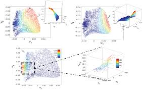 processes free full text reduced models in chemical kinetics