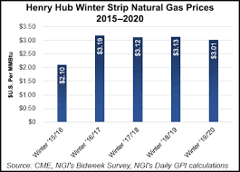 potential for winter gas prices but downside risks
