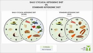 daily cyclical ketogenic diet modified cyclical keto diet