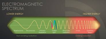 Visible Light Examples Radiation Studies Cdc The Electromagnetic Spectrum