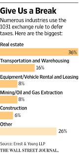 Real Estate Investor Resume 1031 Exchange A Cherished Real Estate Tax Break Faces Extinction