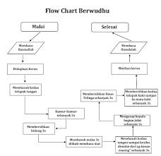 membuat flowchart kegiatan sehari hari algoritma dan flowchart dalam kehidupan sehari hari darmawan rpl