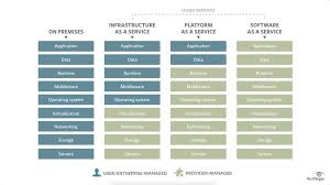 what is infrastructure as a service iaas definition from