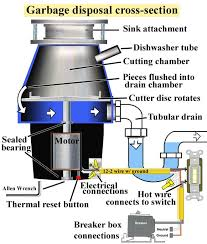 installing a garbage disposal in a single drain sink to repair and install garbage disposal