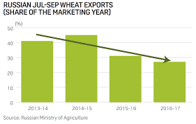 report black sea wheat exports october 2016 globalgrain