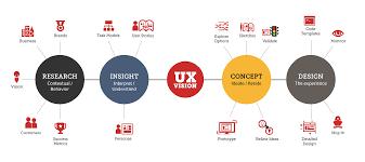 what exactly is ux design impatient designer