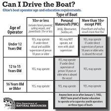 ohio dnr watercraft answers common questions