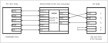 communication between mitsubishi fx3u plc and scada via rs485bd