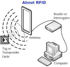 about rfid technology rfid basic rfid products working how it works