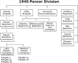 Segunda Division Table Germany U0027s Table Of Organization And Equipment For 1940 Panzer