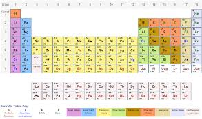 Periodic Table With Family Names Periodic Table Of Elements With Relative Atomic Masses