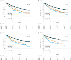 association pn staging with survival in non u2013small cell lung