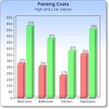 Painting Estimates Per Square by Eric Welch Painter S How Much Does It Cost To Paint Your